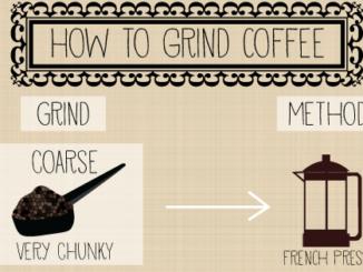 Comment moudre du café