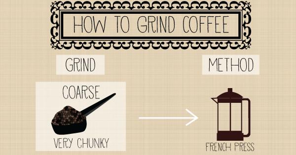 <pre>Comment moudre du café