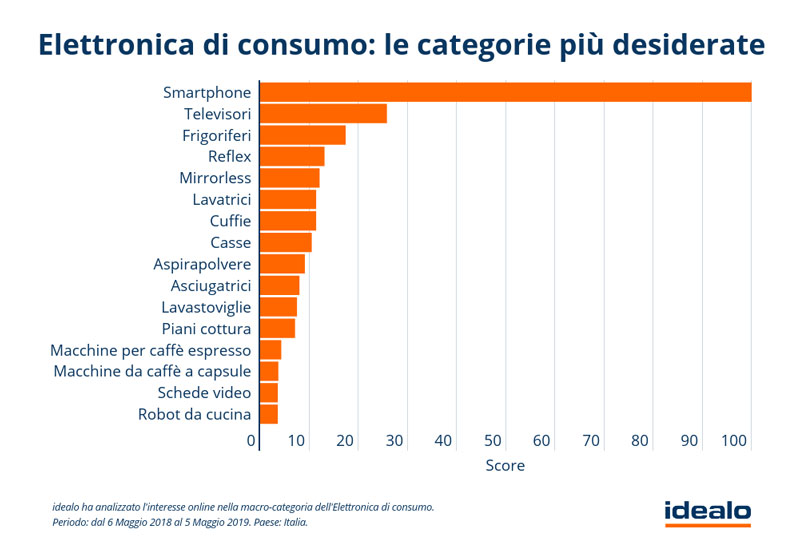 "Electronique grand public --- Les catégories les plus désirées ""class ="" wp-image-30961 ""srcset ="" https://igizmo.it/wp-content/uploads/2019/05/elettronica- consommation-les-categories- most-wanted.jpg 800w, https://igizmo.it/wp-content/uploads/2019/05/elettronica-di-consumo-le-categorie-piu-desiderate-300x204.jpg 300w, https: // igizmo. it / wp-content / uploads / 2019/05 / elettronica-di-consumo-le-categorie-piu-desiderate-768x521.jpg 768w, https://igizmo.it/wp-content/uploads / 2019/05 / elettronica -di-consumo-le-categorie-piu-desiderate-696x472.jpg 696w, https://igizmo.it/wp-content/uploads/2019/05/elettronica-di-consumo-le- catégories les plus désirées-619x420 .jpg 619w ""tailles ="" (largeur maximale: 800px) 100vw, 800px"