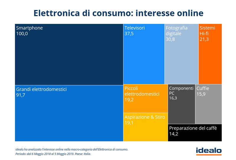 """Electronique grand public --- intérêt-online """"class ="""" wp-image-30962 """"srcset ="""" https://igizmo.it/wp-content/uploads/2019/05/elettronica-di-consumo-interesse- online.jpg 800w, https://igizmo.it/wp-content/uploads/2019/05/elettronica-di-consumo-interesse-online-300x204.jpg 300w, https://igizmo.it/wp-content/ uploads / 2019 / 05 / consumer-electronics-interest-online-768x521.jpg 768w, https://igizmo.it/wp-content/uploads/2019/05/elettronica-di-consumo-interesse-online-696x472 .jpg 696w, https : //igizmo.it/wp-content/uploads/2019/05/elettronica-di-consumo-interesse-online-619x420.jpg 619w """"tailles ="""" (largeur maximale: 800px) 100vw, 800px"""