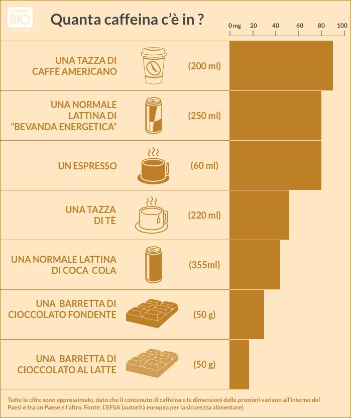 café biologique combien de caféine