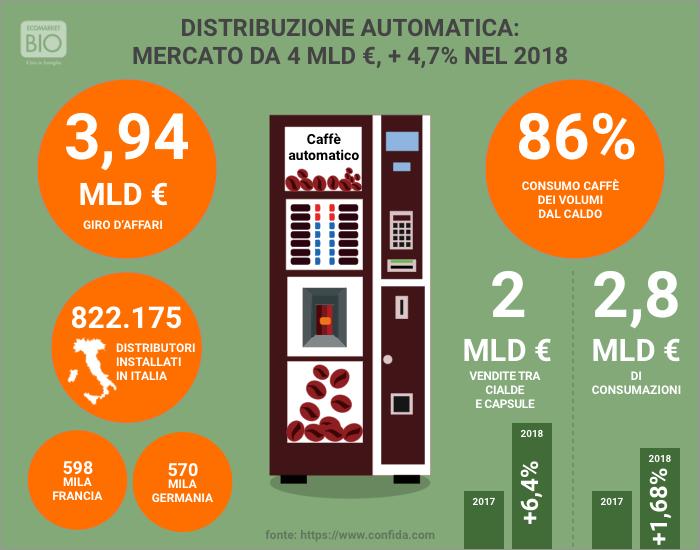 distributeur automatique italie