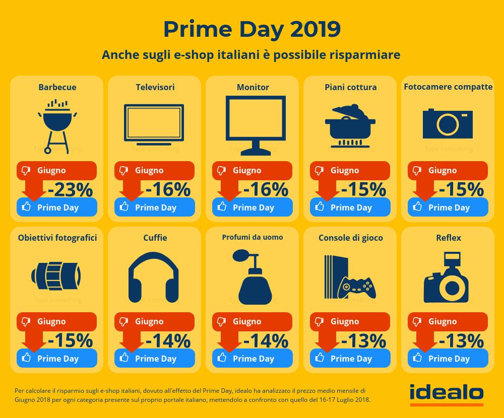 Prime Day: une journée spéciale pour le commerce électronique