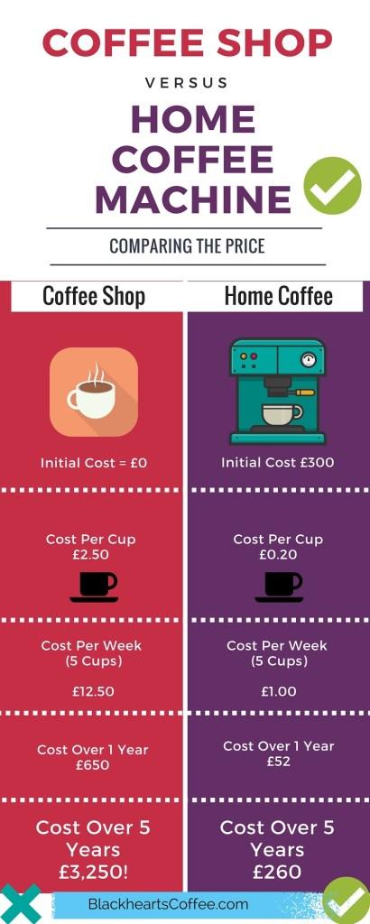 Les machines à café domestiques vous feront économiser des milliers de £ £ £ s