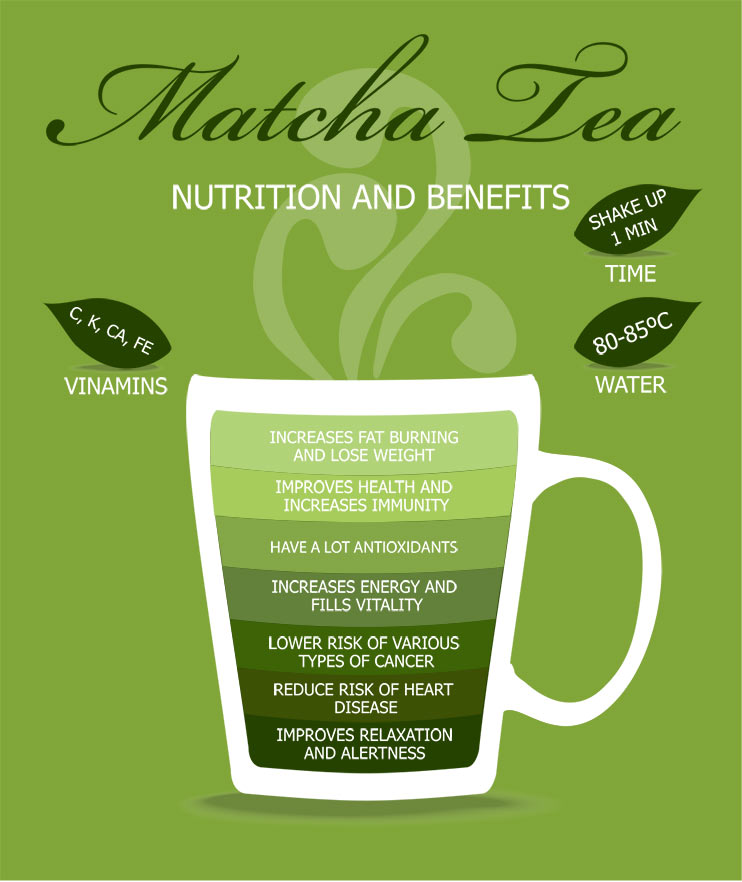 Bienfaits pour la santé de l'infographie Matcha