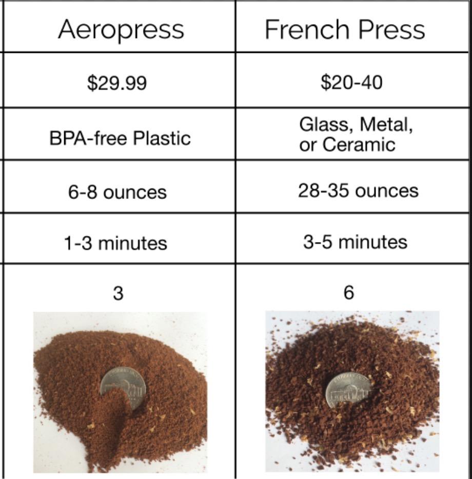 aeropress vs presse française