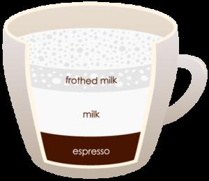 """LATTE """"width ="""" 300 """"height ="""" 260 """"srcset ="""" https://www.shop-ici-ailleurs.com/wp-content/uploads/2020/06/1591041833_14_12-differents-types-de-cafe-expliques.png 300w, https://coffeedx.com/wp- content / uploads / 2018/09 / LATTE.png 430w """"tailles ="""" (largeur max: 300px) 100vw, 300px """"/> Cafe latte est fait avec de l'espresso et du lait cuit à la vapeur dont un tiers est expresso et deux tiers est cuit à la vapeur du lait et se compose également d'au moins un centimètre de mousse. C'est une boisson à base de café italienne qui est maintenant appréciée par les gens du monde entier et est similaire à la boisson française cafe au lait. En italien, café latte signifie café et lait, qui définit le but de sa préparation.</p> <p>Le latte est servi dans un verre ou une tasse de 8 onces qui consiste en un verre d'espresso qui fera environ 30 ml, puis versé avec du lait cuit à la vapeur et une mousse épaisse d'environ un demi-pouce sur la couche supérieure. Le rapport du café au lait cuit à la vapeur dans le mélange est de 1: 1. Le latte a un goût similaire à celui d'un cappuccino, à la seule différence que la quantité de mousse de lait dans un cappuccino est d'environ trois quarts de pouce. Il faut environ 5 minutes pour préparer une tasse de café latte.</p> <h3><span class="""