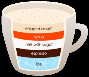 """FRAPUCCINO """"width ="""" 300 """"height ="""" 260 """"srcset ="""" https://www.shop-ici-ailleurs.com/wp-content/uploads/2020/06/1591041834_55_12-differents-types-de-cafe-expliques.png 300w, https://coffeedx.com/wp- content / uploads / 2018/09 / FRAPUCCINO.png 430w """"tailles ="""" (largeur max: 300px) 100vw, 300px """"/> Frappuccino est une boisson signature de Starbucks mais est maintenant disponible dans presque tous les cafés locaux. Les ingrédients essentiels dans un frappuccino sont de la glace, de l'espresso, du lait entier et du sirop aromatisé. Il faut entre 5 et 10 minutes pour le préparer. La meilleure partie de cette boisson est qu'elle est garnie d'une crème fouettée grande et épaisse, en ajoutant la bonne quantité de douceur à cette boisson.</p> <p>Pour préparer un frappuccino, moudre finement les grains de café et laisser le café moulu refroidir quelque temps à température ambiante. Une fois refroidi, ajoutez le sucre, le lait et le sirop aromatisé dans le mélangeur selon vos préférences gustatives et mélangez pendant environ 20 secondes. Ensuite, ajoutez-y de la glace et versez-la dans un verre ou une grande tasse et ajoutez-y de la crème fouettée si vous le souhaitez.</p> <h3><span class="""