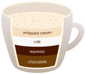"""MOCHA """"width ="""" 300 """"height ="""" 260 """"srcset ="""" https://www.shop-ici-ailleurs.com/wp-content/uploads/2020/06/1591041835_738_12-differents-types-de-cafe-expliques.png 300w, https://coffeedx.com/wp- content / uploads / 2018/09 / MOCHA.png 430w """"tailles ="""" (largeur max: 300px) 100vw, 300px """"/> Cafe mocha est un mélange de chocolat chaud et de cappuccino qui est préparé en mélangeant de la poudre de chocolat avec un coup d'espresso , qui est ensuite mélangé avec du lait écrémé cuit à la vapeur, de la mousse et de la crème fouettée. Pour ce processus, vous aurez besoin d'un coup d'expresso, d'une cuillère de poudre de chocolat, d'une demi-tasse de lait cuit à la vapeur et de 2-3 cm de micro-mousse.</p> <p>Il faut environ 15 minutes pour préparer le café moka. Le moka est une boisson au café américaine similaire au café latte à la seule différence que du sirop de chocolat et / ou de la poudre de chocolat y sont ajoutés. Comme le café latte, le café mocha est également une boisson à base d'expresso qui est également appelée chocolat chaud. Parfois, ils sont également servis avec de la crème fouettée et des guimauves et saupoudrés de poudre de cannelle.</p> <h3><span class="""