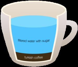 """TURKISH-COFFEE """"width ="""" 300 """"height ="""" 260 """"srcset ="""" https://www.shop-ici-ailleurs.com/wp-content/uploads/2020/06/1591041836_525_12-differents-types-de-cafe-expliques.png 300w, https: // coffeedx. com / wp-content / uploads / 2018/09 / TURKISH-COFFEE.png 430w """"tailles ="""" (largeur max: 300px) 100vw, 300px """"/> Le café turc, également connu sous le nom de café oriental, est une boisson populaire qui est apprécié dans tout le Moyen-Orient. Il est fait dans un pot à long manche qui est principalement en cuivre ou en laiton et est appelé cezve ou ibrik. Ibrik ou cezve est généralement un pot à long manche qui vient avec un col étroit et un fond plus large. La règle d'or pour faire cette boisson exotique est de s'assurer que votre café est finement moulu - ils ne peuvent pas être grossiers.</p> <p>Les Turcs utilisent principalement un moulin en laiton pour moudre les grains de café qui devraient être aussi fins que le sucre en poudre. Ce café est généralement bu dans de petites tasses, appelées Finjan. Le processus de préparation du café n'est terminé que lorsque la poudre s'est complètement déposée au fond de la tasse. Beaucoup de gens préfèrent utiliser des grains d'Arabica lors de la préparation du café turc, mais le choix des grains de café n'est pas vraiment un sujet de préoccupation tant qu'il s'agit d'un torréfaction moyenne, car vous devez le torréfier à nouveau tout au long du processus de préparation du café.</p> <h3><span class="""