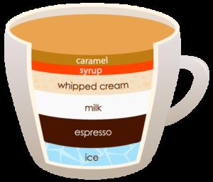 """MACCHIATO """"width ="""" 300 """"height ="""" 257 """"srcset ="""" https://www.shop-ici-ailleurs.com/wp-content/uploads/2020/06/1591041836_656_12-differents-types-de-cafe-expliques.png 300w, https://coffeedx.com/wp- content / uploads / 2018/09 / MACCHIATO.png 462w """"tailles ="""" (largeur max: 300px) 100vw, 300px """"/> Caramel Macchiato est une boisson signature de Starbucks qui est similaire au Frappuccino en goût et peut être brassée en étroite Il est parfait pour les fêtes ou pour une séance de thé en soirée.Les ingrédients nécessaires pour faire du macchiato au caramel sont du lait froid, de la sauce au caramel, 2 doses d'expresso fortement infusé, du sirop de vanille et beaucoup de glace.</p> <p>Ajoutez les deux coups d'espresso avec le lait, le sirop de vanille et la glace dans une tasse et mélangez-le pour créer une texture lisse. Une fois la texture créée, ajoutez la sauce au caramel sur le dessus et votre macchiato au caramel sera préparé. Si vous voulez faire trois couches dans le macchiato, ajoutez du lait froid et de la mousse sur l'espresso, puis tourbillonnez la tasse plusieurs fois pour mélanger l'espresso avec le lait.</p> <h3><span class="""