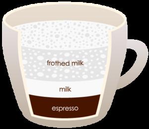 """CAPPUCINO """"width ="""" 300 """"height ="""" 260 """"srcset ="""" https://www.shop-ici-ailleurs.com/wp-content/uploads/2020/06/1591041838_260_12-differents-types-de-cafe-expliques.png 300w, https://coffeedx.com/wp- content / uploads / 2018/09 / CAPPUCINO.png 430w """"tailles ="""" (largeur max: 300px) 100vw, 300px """"/> Le cappuccino est une boisson au café italienne qui est faite en mélangeant des doubles coups d'expresso avec de la mousse de lait de vapeur. Vous pourriez même utiliser de la crème à la place du lait au cas où vous voudriez rendre la boisson épaisse. Le lait cuit à la vapeur est versé sur le dessus de la grenaille à expresso puis est recouvert de crème fouettée ou de mousse de lait épaisse. Dans un cappuccino traditionnel, la quantité d'espresso dans le mélange est de 150 ml tandis que la quantité de lait est de 180 ml.</p> <p>Il faut environ 10 à 15 minutes pour préparer un verre ou une tasse de cappuccino. Il est similaire au café latte mais est plus petit, mais la mousse est plus épaisse. Pour préparer une tasse de cappuccino, ajoutez une dose d'expresso dans une tasse et versez du lait cuit à la vapeur dessus. Ajoutez maintenant jusqu'à 2-3 cm de mousse sur le lait cuit à la vapeur. Vous pouvez saupoudrer de poudre de chocolat dessus si vous le souhaitez, ou même y ajouter de la crème fouettée, selon votre préférence gustative.</p> <h3><span class="""