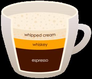 """IRISH """"width ="""" 300 """"height ="""" 260 """"srcset ="""" https://www.shop-ici-ailleurs.com/wp-content/uploads/2020/06/1591041838_664_12-differents-types-de-cafe-expliques.png 300w, https://coffeedx.com/wp- content / uploads / 2018/09 / IRISH.png 430w """"tailles ="""" (largeur max: 300px) 100vw, 300px """"/> Le café irlandais est un type de café chaud composé de whisky, de double expresso chaud et de sucre, garni de crème épaisse. Vous êtes censé le boire à travers la crème sur le dessus. Cependant, contrairement à la plupart des autres boissons au café, le café irlandais n'utilise pas de crème fouettée sur le dessus. Ce n'est cependant pas la même chose que le café Bailey qui remplace le lait et la crème par La boisson de Bailey.</p> <p>La préparation du café irlandais prend près de 10 minutes. Tout ce que vous avez à faire est de chauffer le verre et d'y ajouter du whisky, puis de le mélanger avec du sucre et un double expresso chaud. Une fois bien mélangé, ajoutez une crème épaisse sur le dessus selon votre goût. Cette boisson est généralement servie comme cocktail après le dîner et généralement les nuits d'hiver ou d'automne.</p> <h3><span class="""