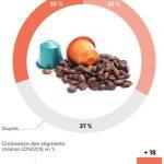 Marché des machines à café expresso 2020 Tendances, taille, aperçu de la croissance, part, technologies émergentes, part, prévisions concurrentielles, régionales et mondiales pour 2026 - Segrate Giornale