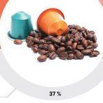 Marché des machines à café expresso 2020 attendu% des revenus XX Croce XX en 2020-2025