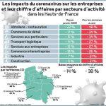 L'impact du COVID-19 sur le marché des machines à café professionnelles commerciales - Croissance, tendances, perspectives de l'industrie, opportunités de croissance, croissance de l'entreprise et prévisions (2021-2026)