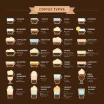Cappuccino, expresso, americano ou macchiato ? Choisissez votre café préféré et découvrez comment vous affrontez la vie